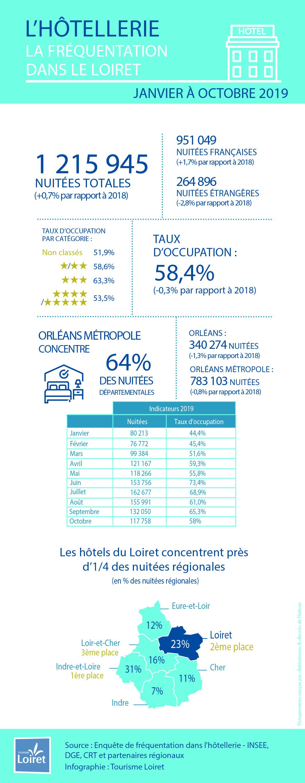infographie fréquentation hôtels à fin octobre