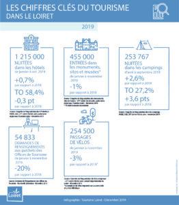 Les chiffres clés du tourisme à fin novembre